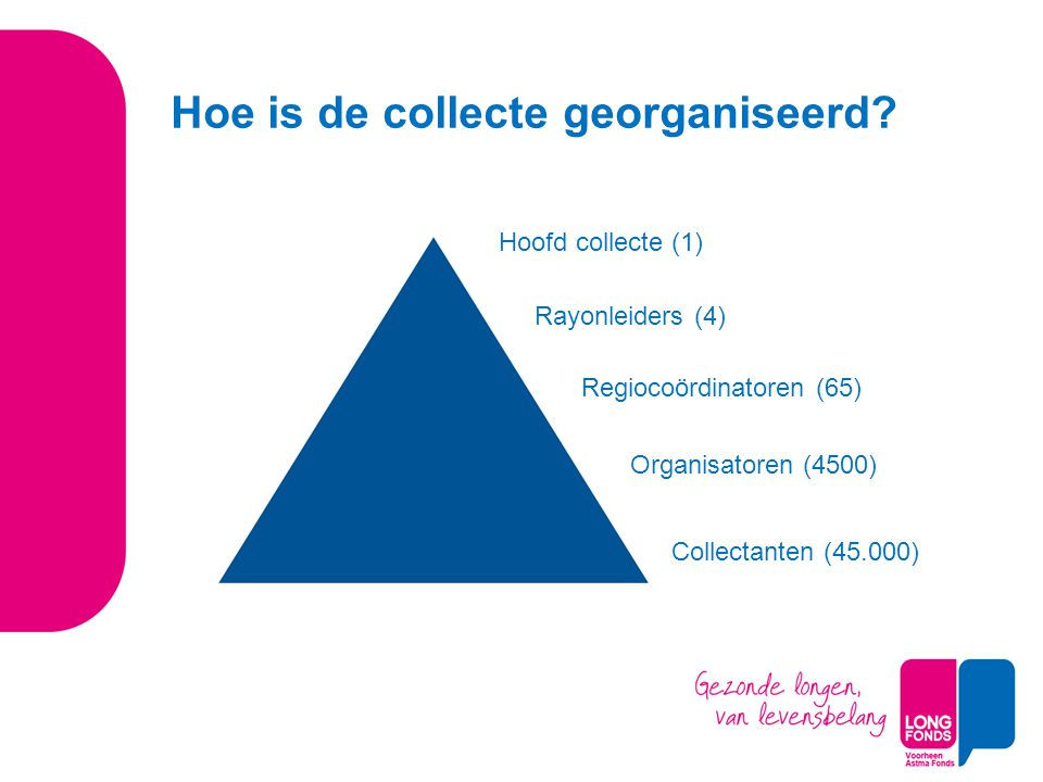 Hoofd collecte (1) Rayonleiders (4) Regiocoördinatoren (65) Organisatoren (4500) Collectanten (45.000) Hoe is de collecte georganiseerd?
