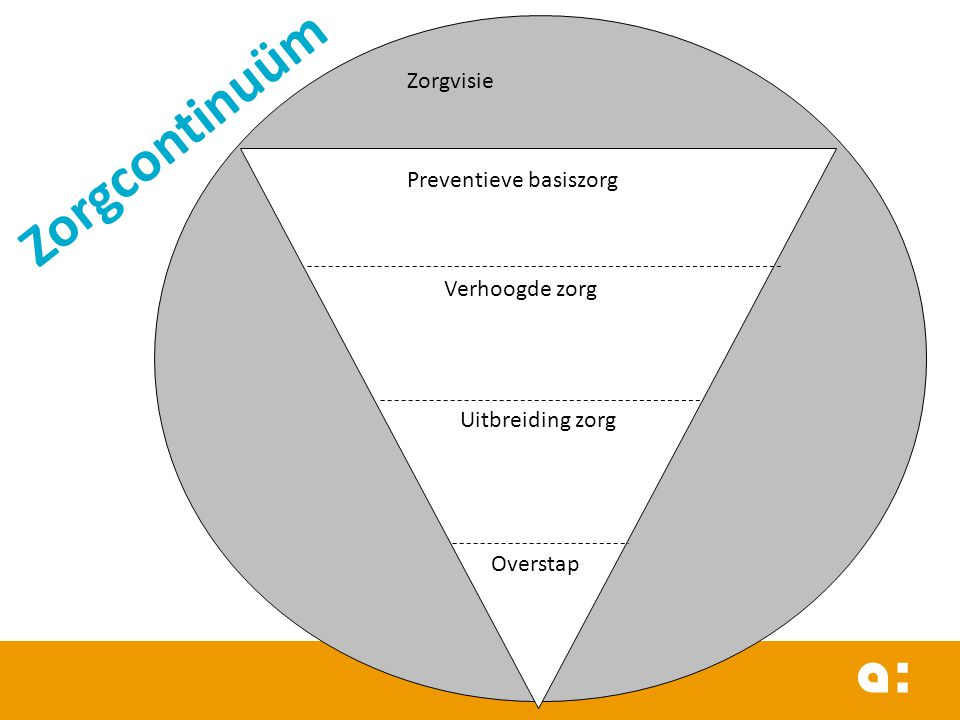 Zorgvisie Preventieve basiszorg Verhoogde zorg Uitbreiding zorg Overstap Zorgcontinuüm