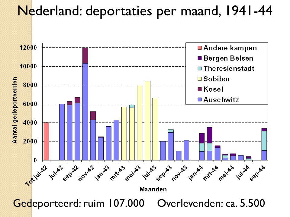 Nederland: deportaties per maand, 1941-44 Gedeporteerd: ruim 107.000Overlevenden: ca. 5.500