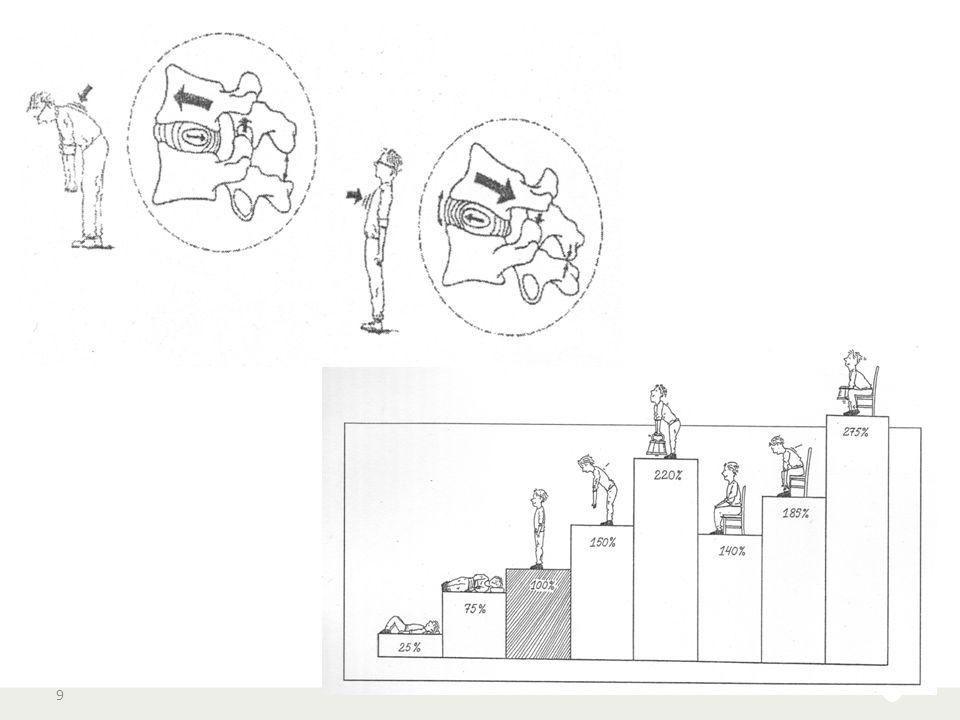 De tussenwervelschijf (discus) 10 discus hernia 1 (Fizikalna terapija, Oboljenja, 2012)