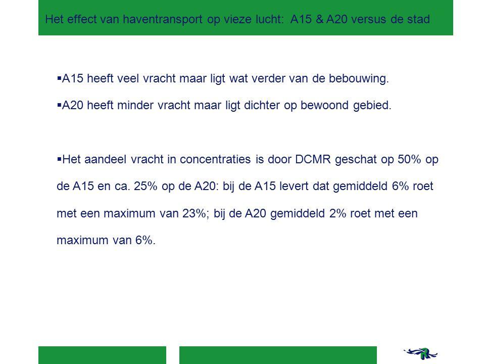 Het effect van haventransport op vieze lucht: A15 & A20 versus de stad  A15 heeft veel vracht maar ligt wat verder van de bebouwing.  A20 heeft mind