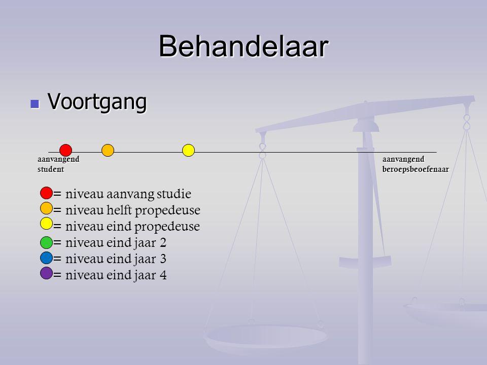 Behandelaar Voortgang Voortgang aanvangend student aanvangend beroepsbeoefenaar = niveau aanvang studie = niveau helft propedeuse = niveau eind proped