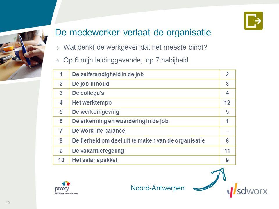 De medewerker verlaat de organisatie Wat denkt de werkgever dat het meeste bindt? Op 6 mijn leidinggevende, op 7 nabijheid 10 1De zelfstandigheid in d