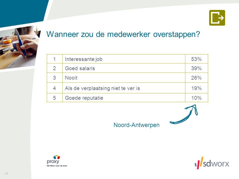 Wanneer zou de medewerker overstappen? 11 Noord-Antwerpen 1Interessante job53% 2Goed salaris39% 3Nooit26% 4Als de verplaatsing niet te ver is19% 5Goed