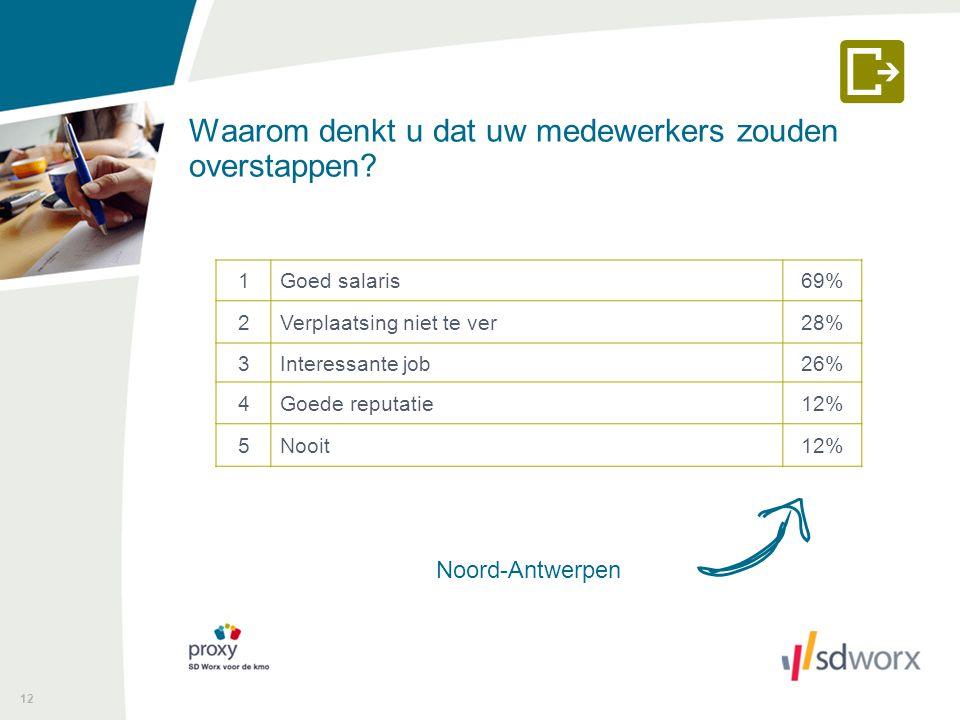 Waarom denkt u dat uw medewerkers zouden overstappen? 12 Noord-Antwerpen 1Goed salaris69% 2Verplaatsing niet te ver28% 3Interessante job26% 4Goede rep