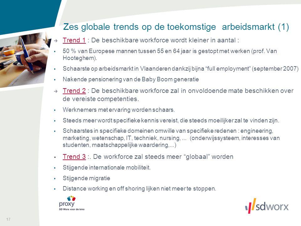 17 Zes globale trends op de toekomstige arbeidsmarkt (1) Trend 1 : De beschikbare workforce wordt kleiner in aantal :  50 % van Europese mannen tusse