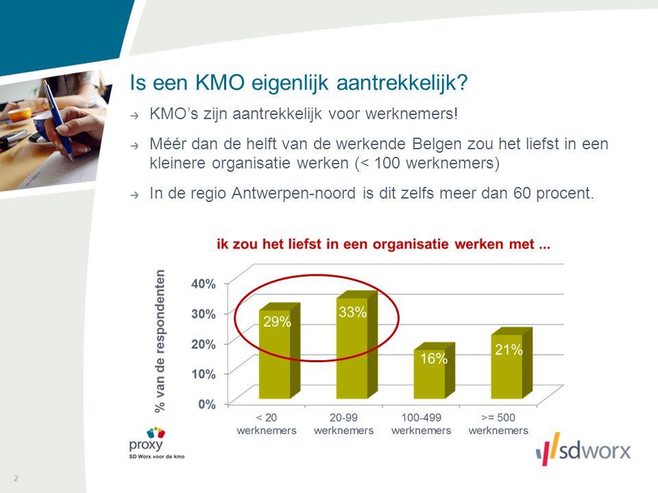 2 Is een KMO eigenlijk aantrekkelijk? KMO's zijn aantrekkelijk voor werknemers! Méér dan de helft van de werkende Belgen zou het liefst in een kleiner