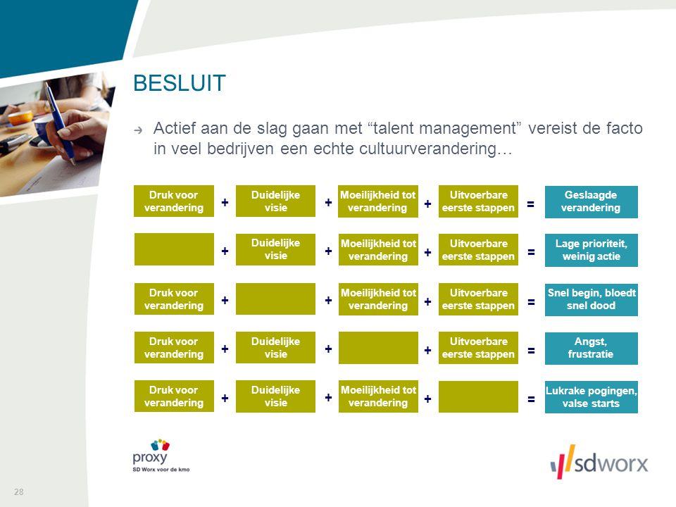 """28 BESLUIT Actief aan de slag gaan met """"talent management"""" vereist de facto in veel bedrijven een echte cultuurverandering… Druk voor verandering Duid"""