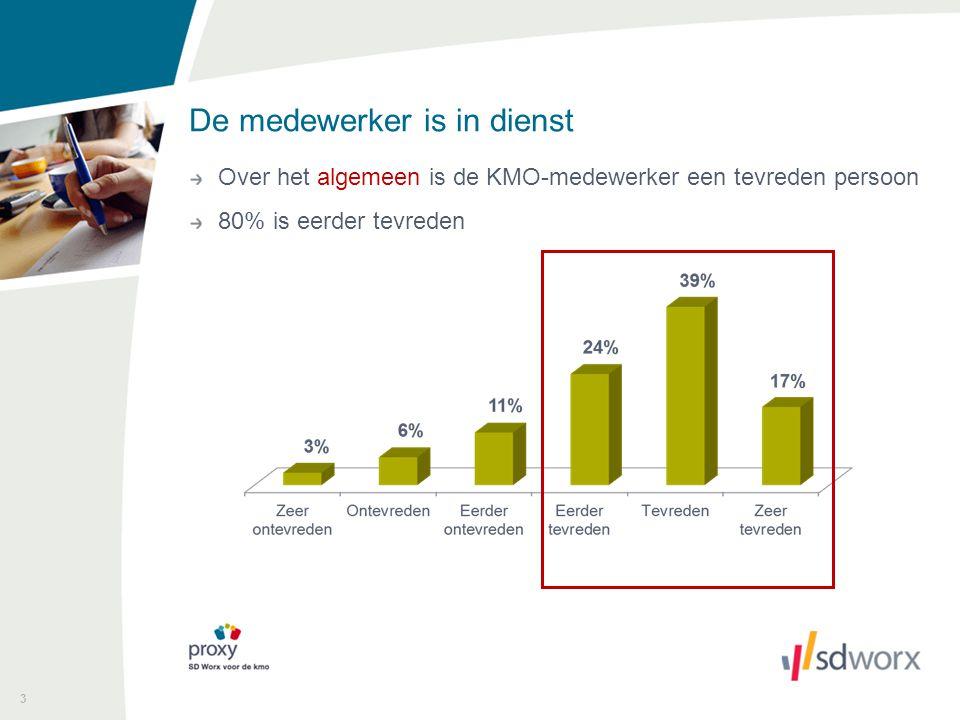 De medewerker is in dienst 4 Onze medewerkers geven een score van 7,5 op 10 Is uw KMO-medewerker tevreden op het werk?