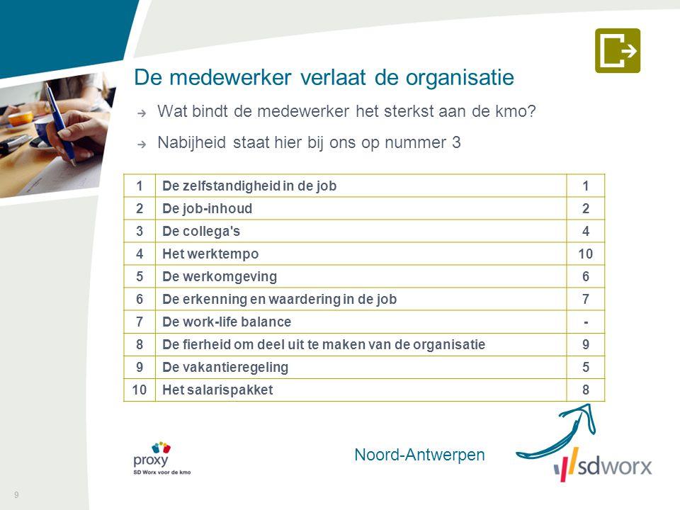 De medewerker verlaat de organisatie Wat denkt de werkgever dat het meeste bindt.