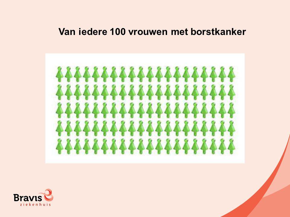 Van iedere 100 vrouwen met borstkanker