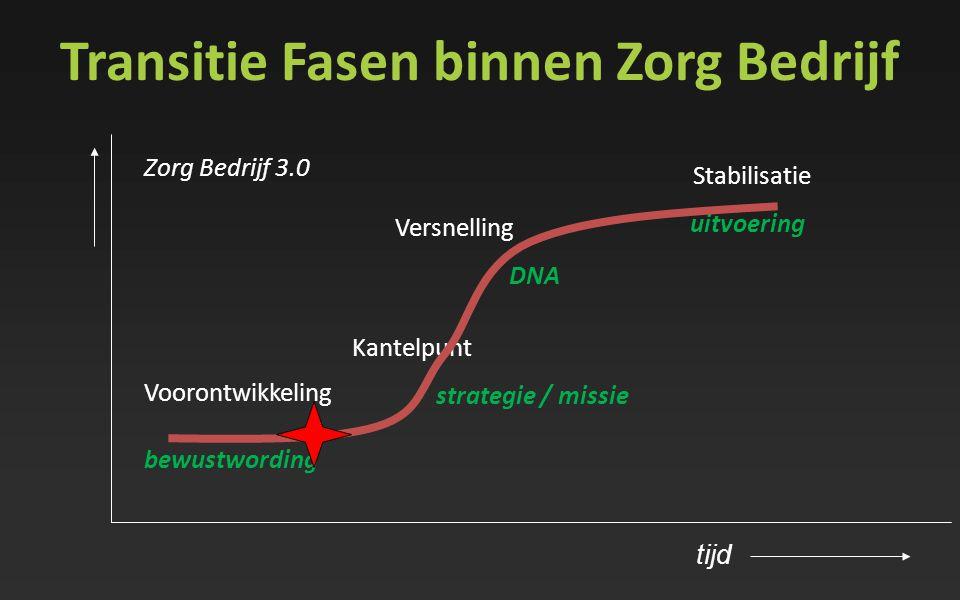 Transitie Fasen binnen Zorg Bedrijf Kantelpunt strategie / missie Versnelling DNA Voorontwikkeling bewustwording Stabilisatie uitvoering tijd Zorg Bed