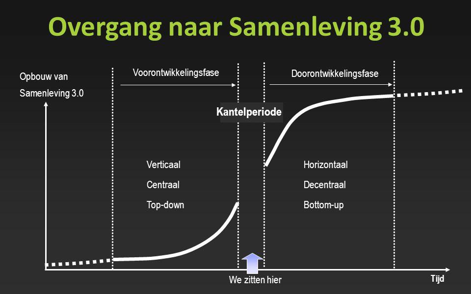 Overgang naar Samenleving 3.0 Doorontwikkelingsfase Voorontwikkelingsfase Horizontaal Decentraal Bottom-up Verticaal Centraal Top-down Tijd Opbouw van