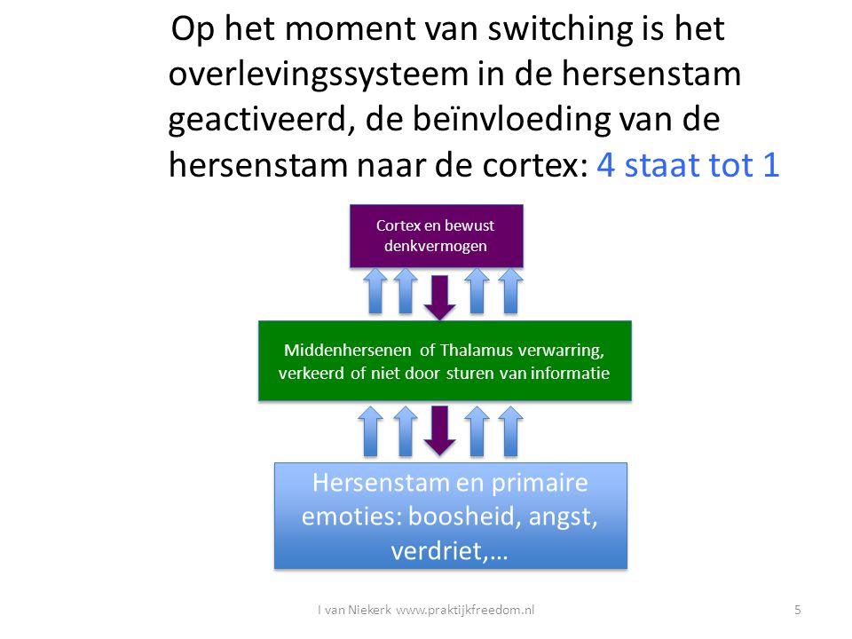 Tijdens Switching wordt bewust nadenken moeilijk door overheersing van primitieve systeem Poging tot bewust Denken en oplossings- gericht handelen, 1 tegen 4 I van Niekerk www.praktijkfreedom.nl6