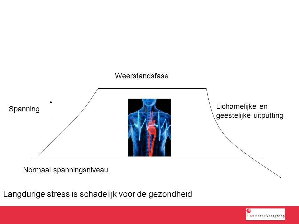Langdurige stress is schadelijk voor de gezondheid Normaal spanningsniveau Spanning Weerstandsfase Lichamelijke en geestelijke uitputting