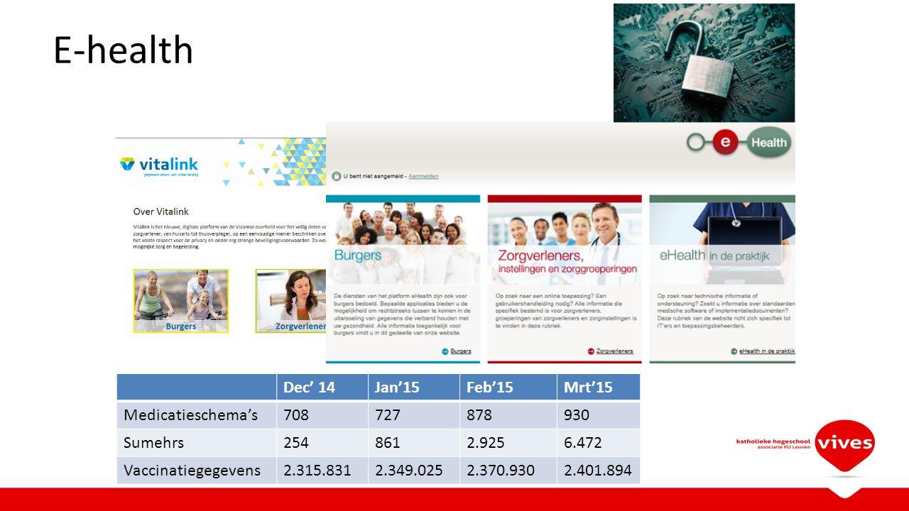 E-health Dec' 14Jan'15Feb'15Mrt'15 Medicatieschema's708727878930 Sumehrs2548612.9256.472 Vaccinatiegegevens2.315.8312.349.0252.370.9302.401.894