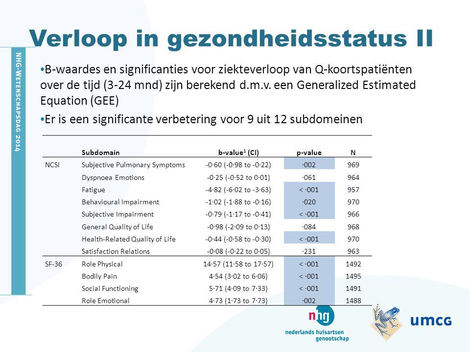 Verloop in gezondheidsstatus II B-waardes en significanties voor ziekteverloop van Q-koortspatiënten over de tijd (3-24 mnd) zijn berekend d.m.v. een