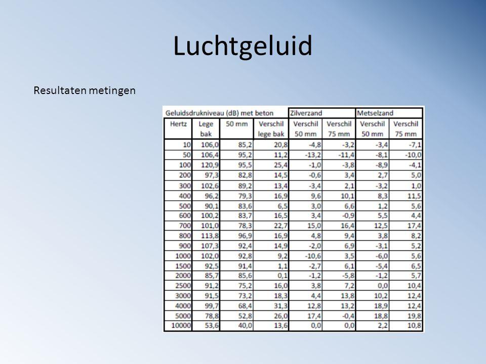 Resultaten metingen
