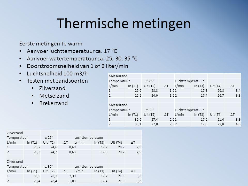 Thermische metingen Eerste metingen te warm Aanvoer luchttemperatuur ca. 17 °C Aanvoer watertemperatuur ca. 25, 30, 35 °C Doorstroomsnelheid van 1 of