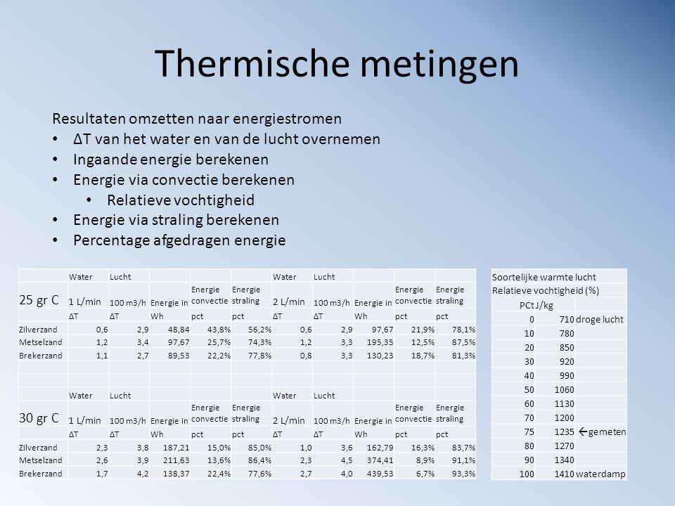 Thermische metingen Resultaten omzetten naar energiestromen ΔT van het water en van de lucht overnemen Ingaande energie berekenen Energie via convecti
