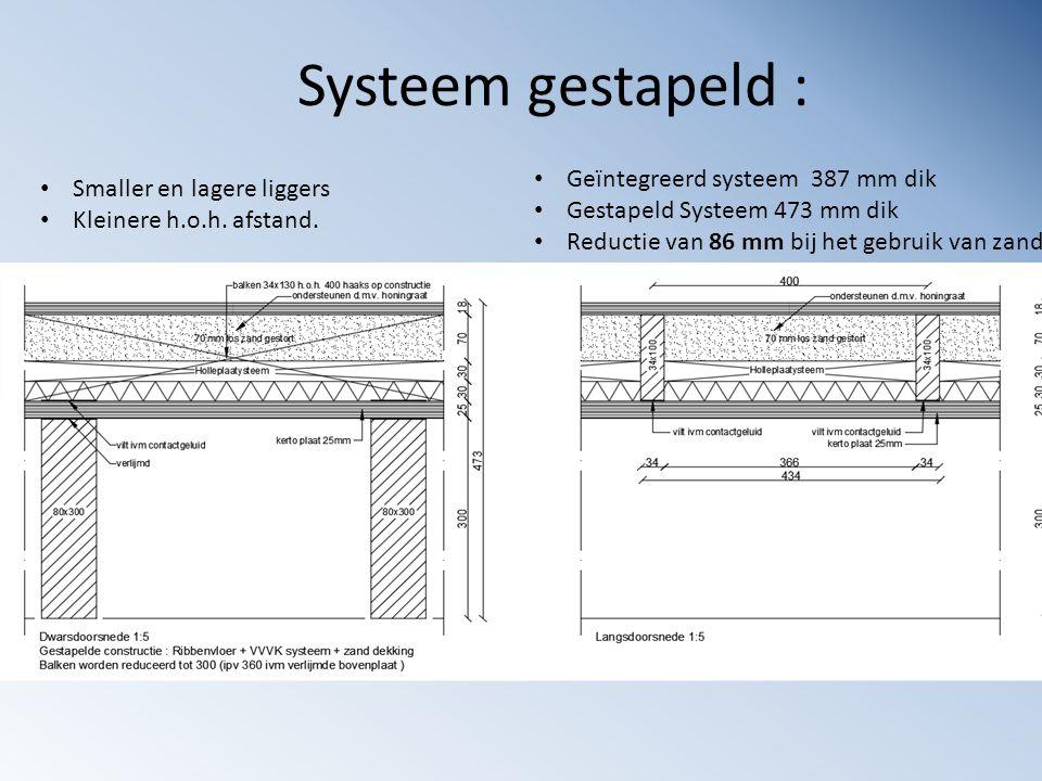 Systeem gestapeld : Geïntegreerd systeem 387 mm dik Gestapeld Systeem 473 mm dik Reductie van 86 mm bij het gebruik van zand Smaller en lagere liggers
