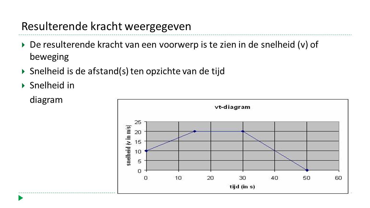 Resulterende kracht weergegeven  De resulterende kracht van een voorwerp is te zien in de snelheid (v) of beweging  Snelheid is de afstand(s) ten opzichte van de tijd  Snelheid in diagram