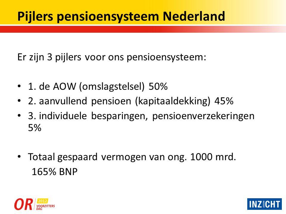 Overzicht ontwikkelingen pensioen Regeerakkoord over pensioen: 1.