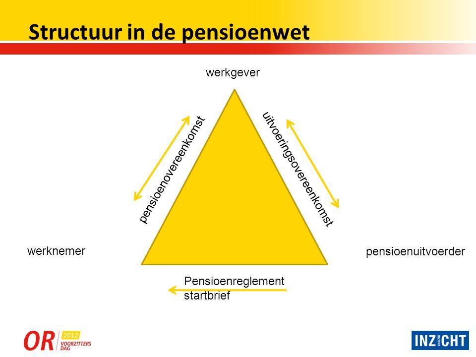 Pensioenuitvoerders Er zijn 5 soorten pensioenuitvoerders: 1.