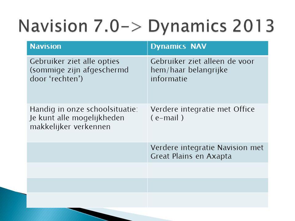 NavisionDynamics NAV Gebruiker ziet alle opties (sommige zijn afgeschermd door 'rechten') Gebruiker ziet alleen de voor hem/haar belangrijke informati