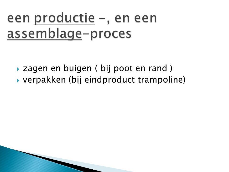 Rand ( 4x kwartrond) Montageset inclusief afdekrand Doos Doek (springdoek) Buis Poten ( 5x kwartrond)