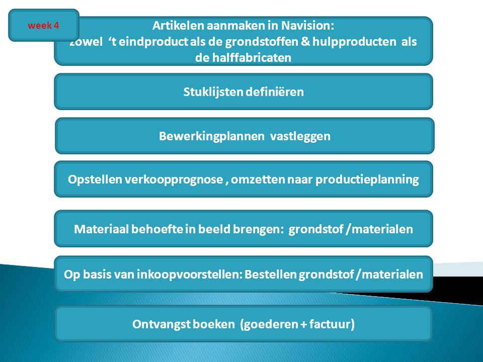 En dan begint met …. Artikelen aanmaken in Navision: zowel 't eindproduct als de grondstoffen & hulpproducten als de halffabricaten Opstellen verkoopp