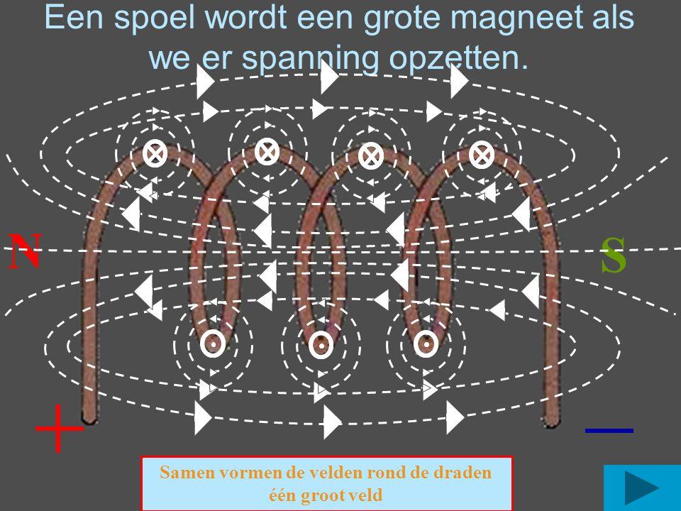 Een spoel wordt een grote magneet als we er spanning opzetten. N S Samen vormen de velden rond de draden één groot veld