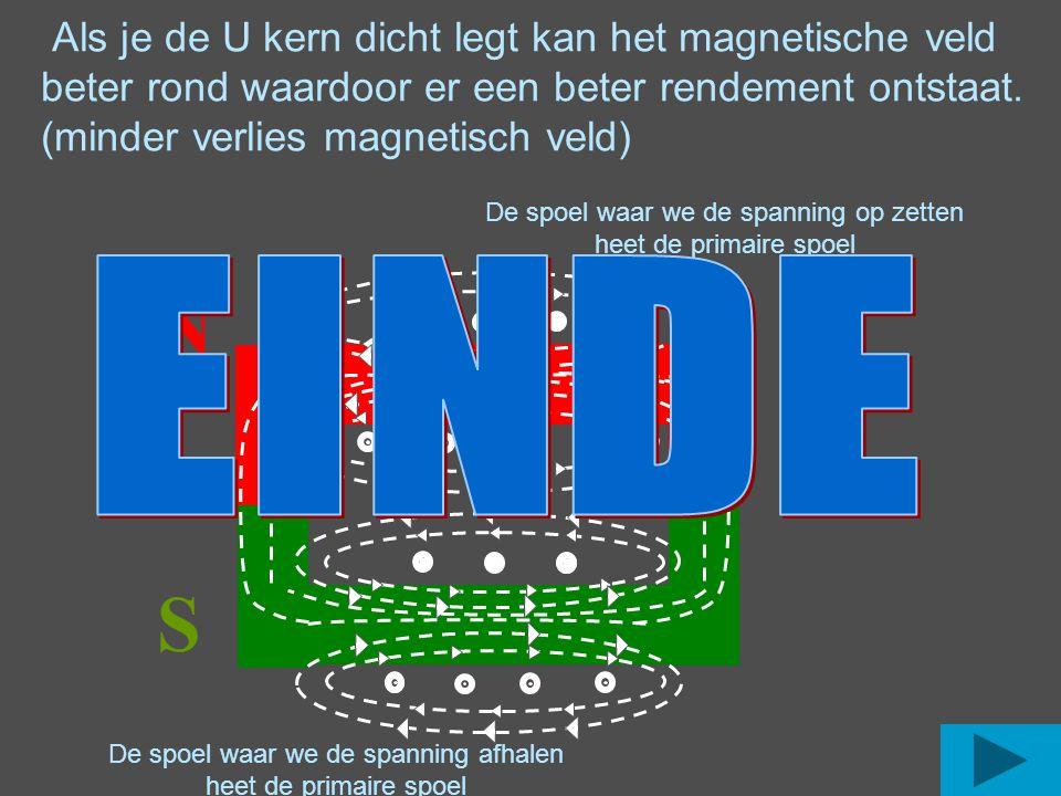 Als je de U kern dicht legt kan het magnetische veld beter rond waardoor er een beter rendement ontstaat. (minder verlies magnetisch veld) N S De spoe