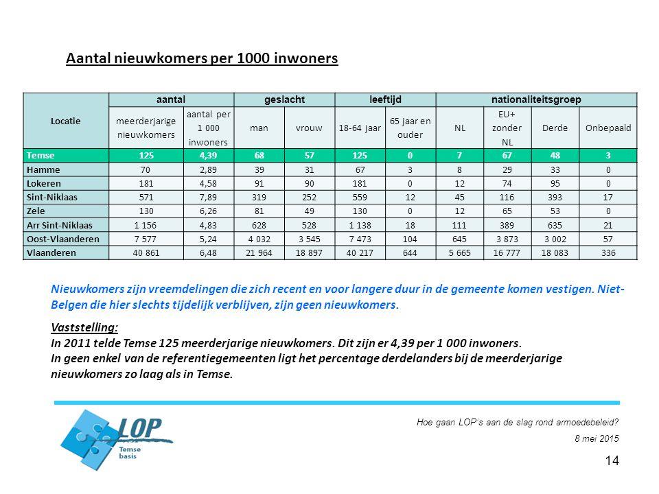14 Aantal nieuwkomers per 1000 inwoners Nieuwkomers zijn vreemdelingen die zich recent en voor langere duur in de gemeente komen vestigen.