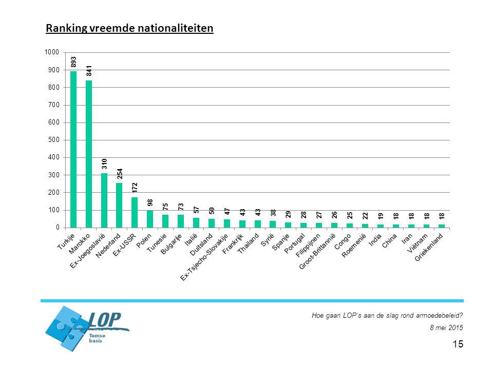 15 Ranking vreemde nationaliteiten Hoe gaan LOP's aan de slag rond armoedebeleid? 8 mei 2015