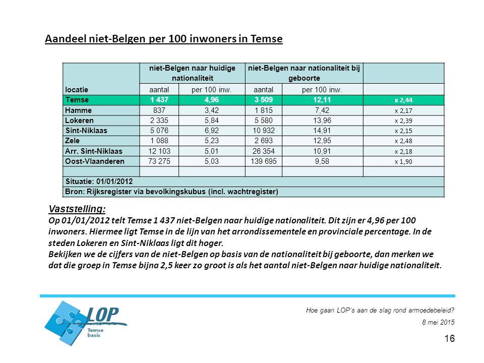 16 Aandeel niet-Belgen per 100 inwoners in Temse Vaststelling: Op 01/01/2012 telt Temse 1 437 niet-Belgen naar huidige nationaliteit.