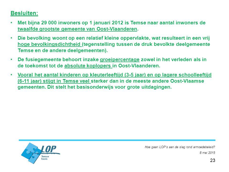 23 Besluiten: Met bijna 29 000 inwoners op 1 januari 2012 is Temse naar aantal inwoners de twaalfde grootste gemeente van Oost-Vlaanderen.