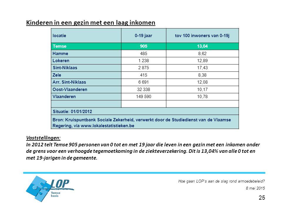 25 Kinderen in een gezin met een laag inkomen Vaststellingen: In 2012 telt Temse 905 personen van 0 tot en met 19 jaar die leven in een gezin met een inkomen onder de grens voor een verhoogde tegemoetkoming in de ziekteverzekering.