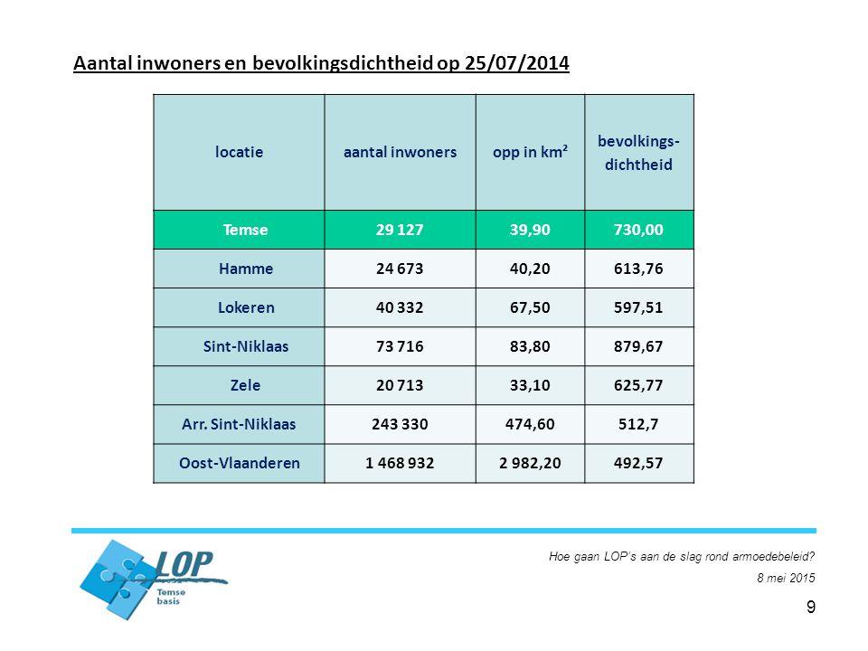 9 Aantal inwoners en bevolkingsdichtheid op 25/07/2014 locatieaantal inwonersopp in km² bevolkings- dichtheid Temse29 12739,90730,00 Hamme24 67340,20613,76 Lokeren40 33267,50597,51 Sint-Niklaas73 71683,80879,67 Zele20 71333,10625,77 Arr.