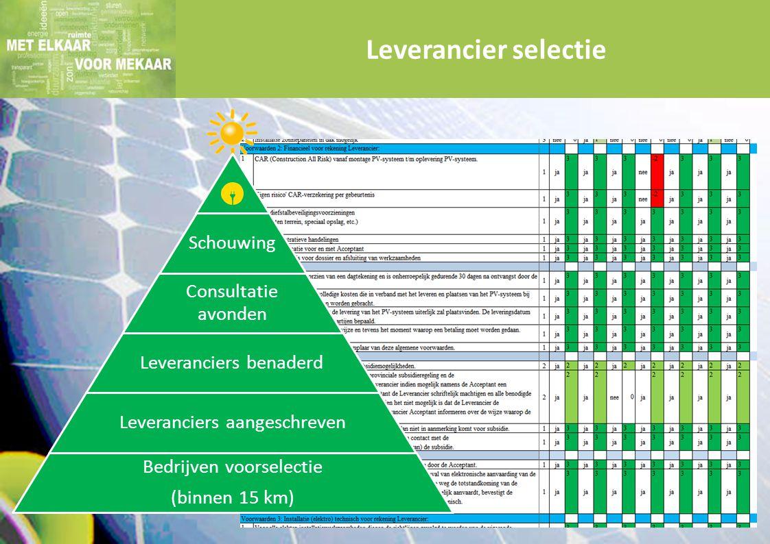 Leverancier selectie Schouwing Consultatie avonden Leveranciers benaderd Leveranciers aangeschreven Bedrijven voorselectie (binnen 15 km)