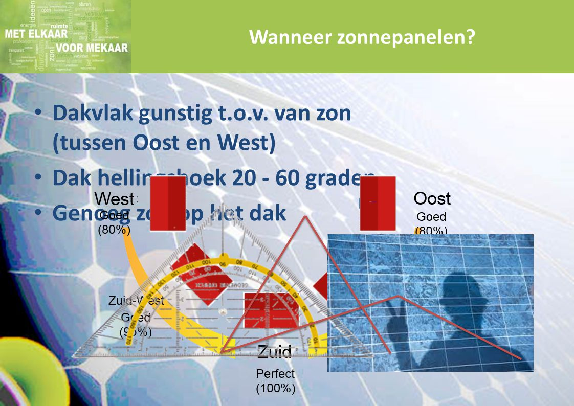 Dakvlak gunstig t.o.v. van zon (tussen Oost en West) Dak hellingshoek 20 - 60 graden Genoeg zon op het dak Wanneer zonnepanelen?