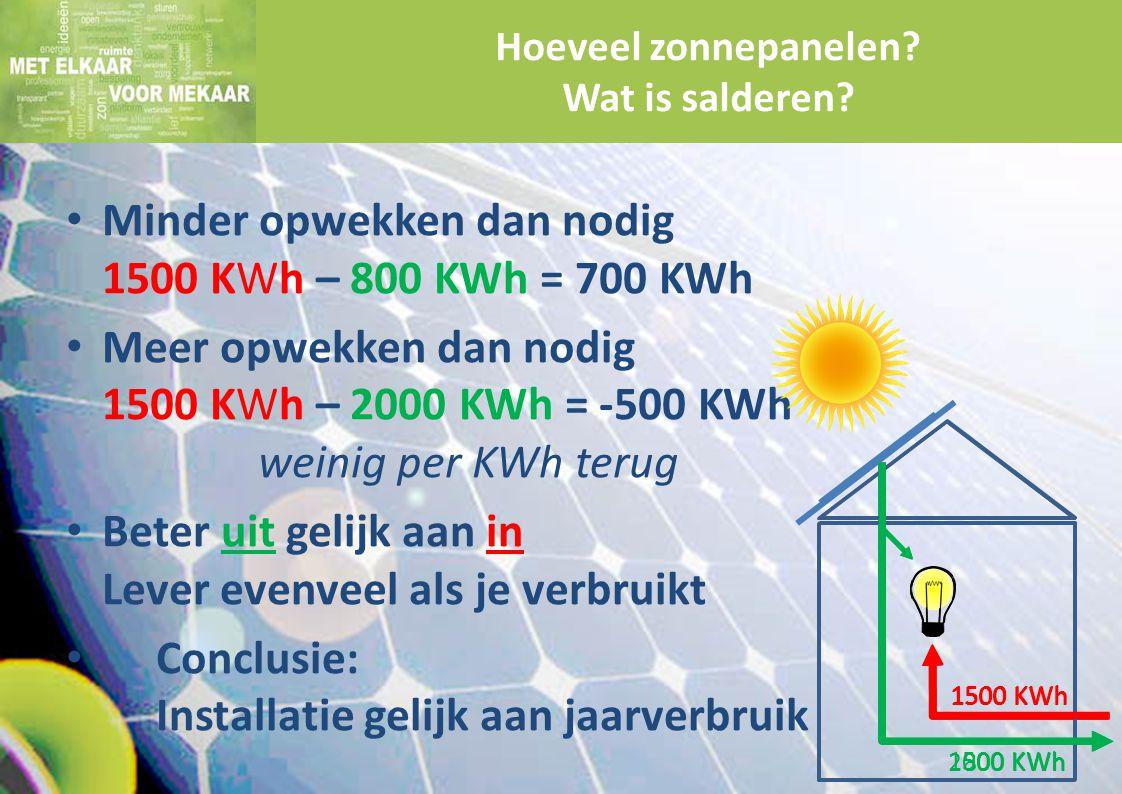 Minder opwekken dan nodig 1500 KWh – 800 KWh = 700 KWh Meer opwekken dan nodig 1500 KWh – 2000 KWh = -500 KWh weinig per KWh terug Beter uit gelijk aa