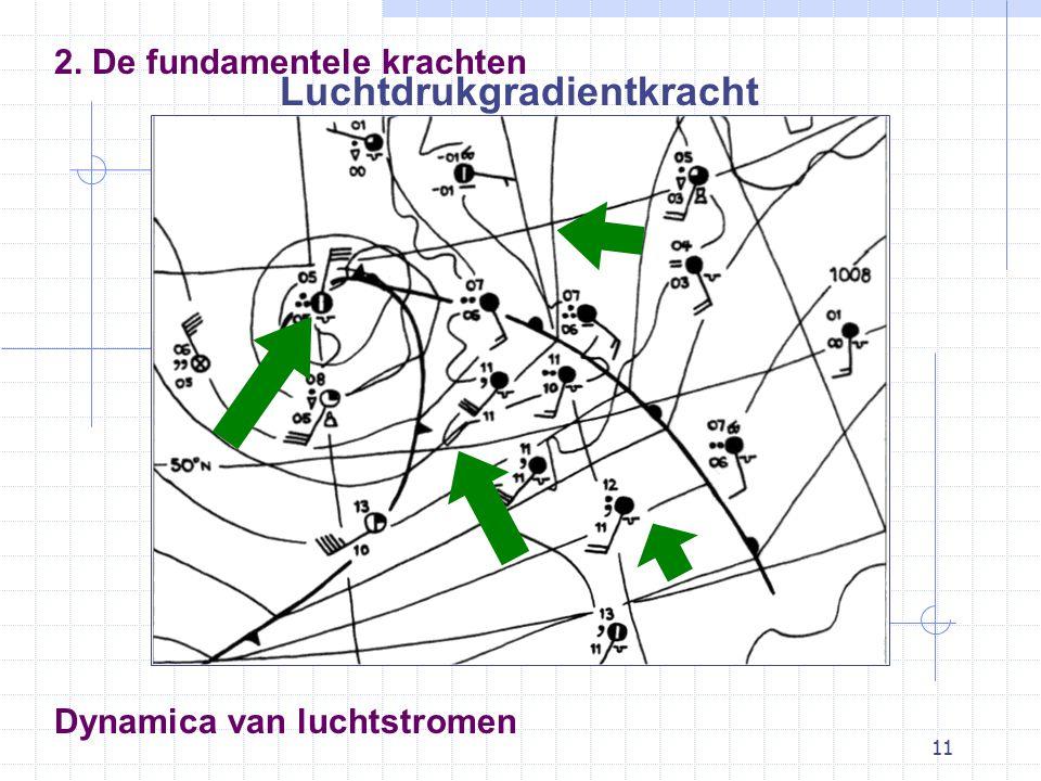 11 Dynamica van luchtstromen 2. De fundamentele krachten Luchtdrukgradientkracht
