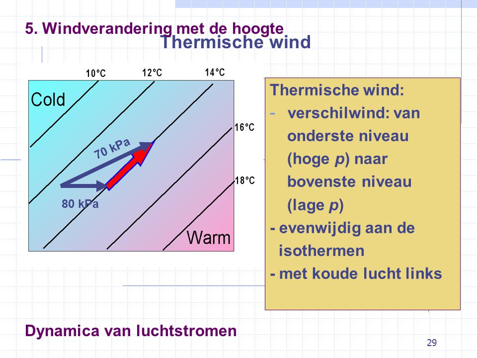 29 Dynamica van luchtstromen Thermische wind 5.