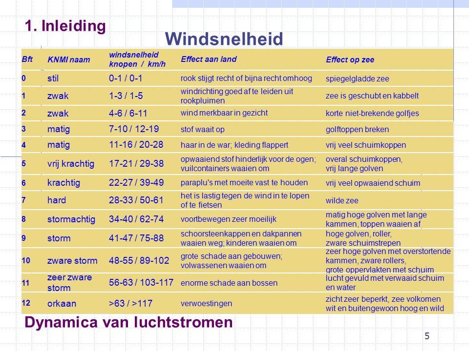 5 Dynamica van luchtstromen Windsnelheid 1.