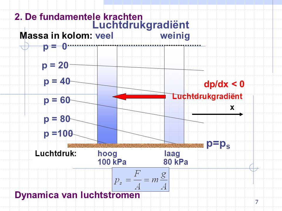 18 Dynamica van luchtstromen Geostrofisch evenwicht 3. Krachten in evenwicht