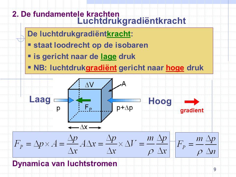 9 Dynamica van luchtstromen Luchtdrukgradiëntkracht 2.