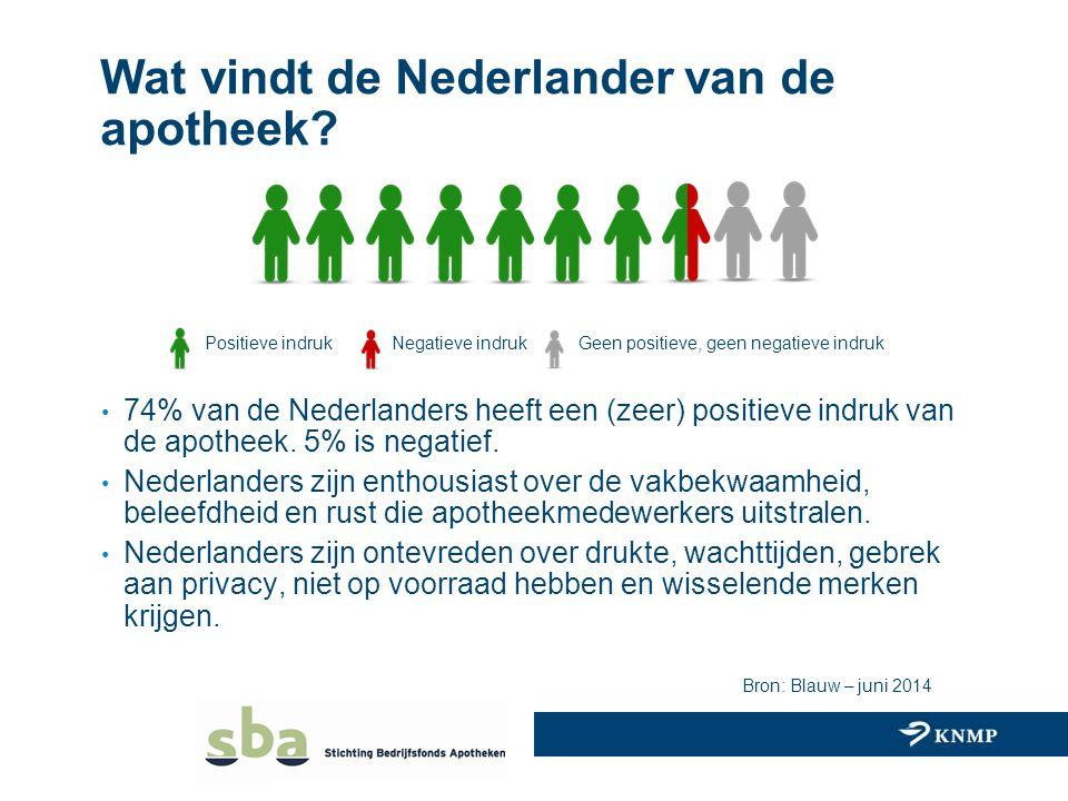 Wat vindt de Nederlander van de apotheek? 74% van de Nederlanders heeft een (zeer) positieve indruk van de apotheek. 5% is negatief. Nederlanders zijn