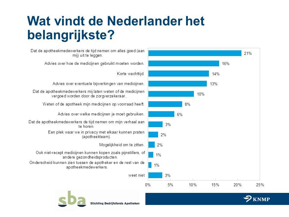 Wat vindt de Nederlander het belangrijkste?