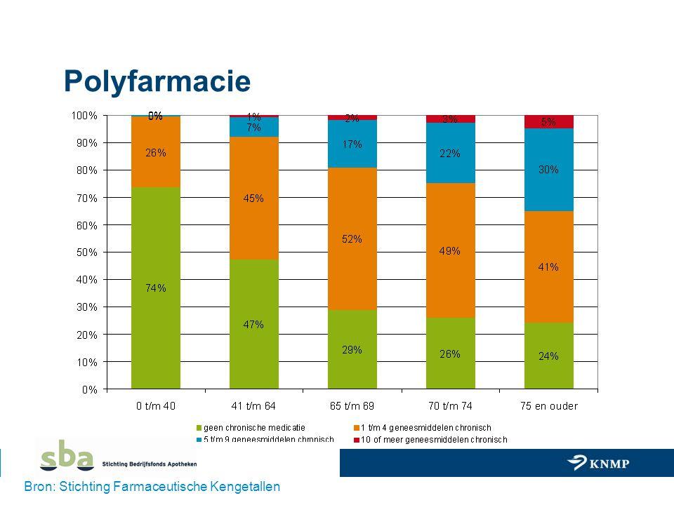 Polyfarmacie Bron: Stichting Farmaceutische Kengetallen
